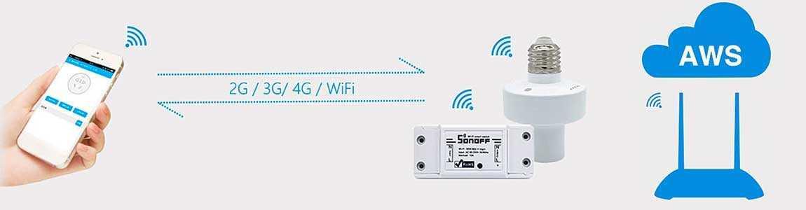 2G / 3G / 4G / 5G / Wi-Fi реле